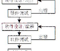 嵌入式系统硬件抽象层的建立及软件的可移植性设计插图