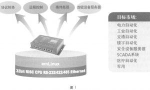 UC系列通用嵌入式软硬件平台插图