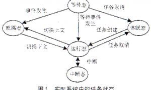 通过任务分割提高嵌入式系统的实时性插图