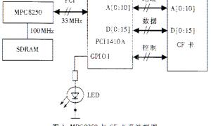 嵌入式处理器MPC8250与CF卡的接口设计插图