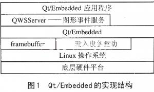 Qt/Embedded在嵌入式Linux系统中的应用插图