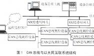 TCP/IP协议栈在嵌入式异构网络互联中的应用插图