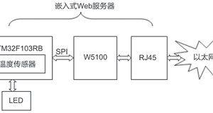 基于Cortex-M3内核处理器的嵌入式Web服务器插图