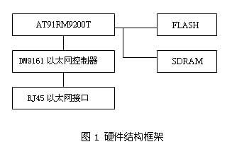 基于ARM9 AT91RM9200T的嵌入式网络接口插图