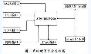 基于AT91RM9200的嵌入式ARM开发平台的实现插图
