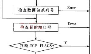 基于ARM的嵌入式TCP/IP协议的实现插图