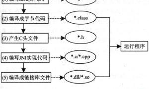 浅谈JNI技术在嵌入式软件开发中的应用插图