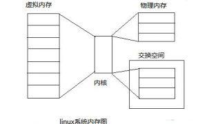 Linux的内核参数如何设置插图