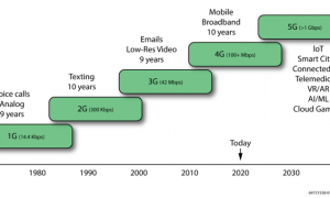 现场可编程逻辑门阵列(FPGA)赋能下一代通信和网络解决方案插图